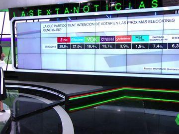 Barómetro de laSexta: el PSOE volvería a ganar las elecciones generales y Ciudadanos sufriría otra gran caída