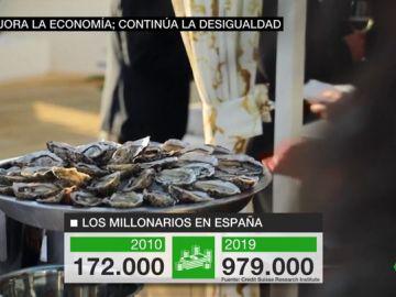 El crecimiento económico no acaba con las desigualdades: el número de millonarios se ha multiplicado por cinco