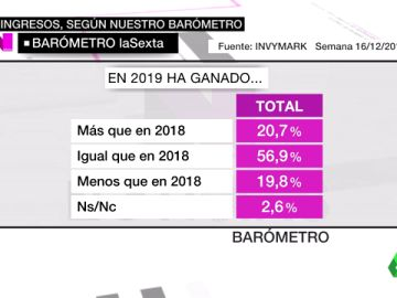 El año 2019 cierra con un aumento de los ingresos aunque los bolsillos no lo noten