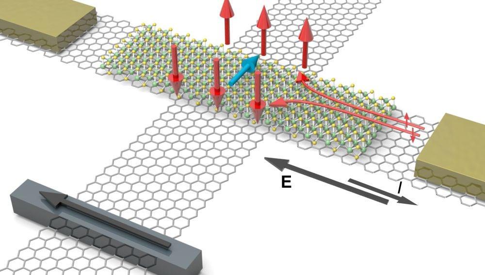 Generación y manipulación de corrientes de espín para dispositivos electrónicos avanzados