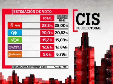 Barómetro CIS Dic 2019 - Intención de voto