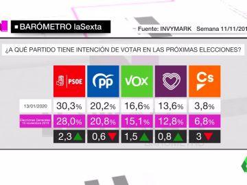 Barómetro laSexta sobre intención de voto