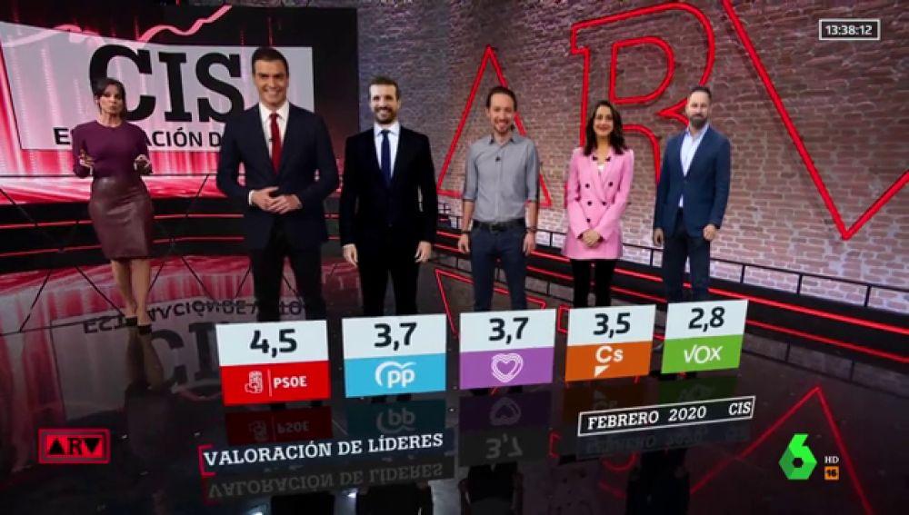 Barómetro CIS: el PSOE ganaría las elecciones con un 30,9%, casi tres puntos más que en el 10-N