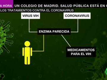 Tanto el virus del VIH como el del coronavirus tienen una enzima parecida