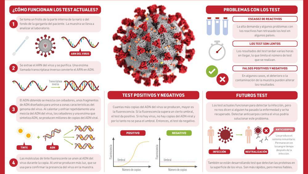 Asi son las pruebas de secuenciacion que se utilizan para detectar el coronavirus