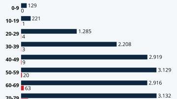 Distribución por edad de los afectados y fallecidos por COVID-19