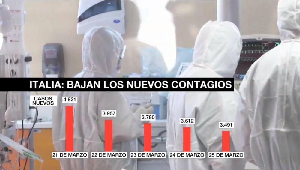 Contagios por coronavirus en Italia