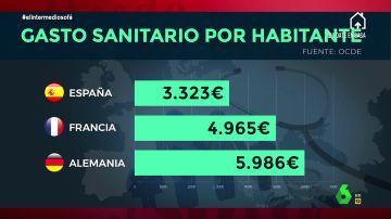 Sandra Sabatés demuestra por qué nunca no se puede recortar en Sanidad: estas son las alarmantes cifras de España