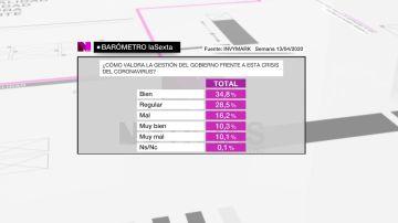 Imagen del barómetro de laSexta sobre la gestión del Gobierno de la crisis del coronavirus
