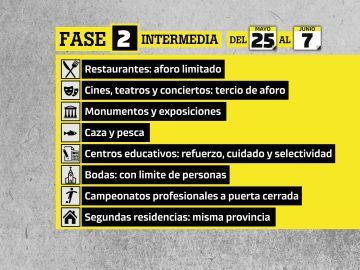 Fase 2 de la desescalada en España