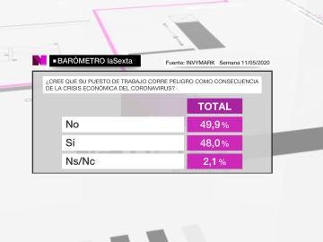 Barómetro laSexta sobre la respuesta económica del Gobierno a la crisis del coronavirus