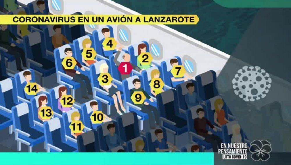 Un hombre con coronavirus vuela a Lanzarote