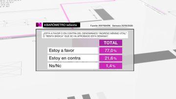 Imagen del Barómetro de laSexta