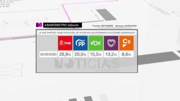 Barómetro intención de voto