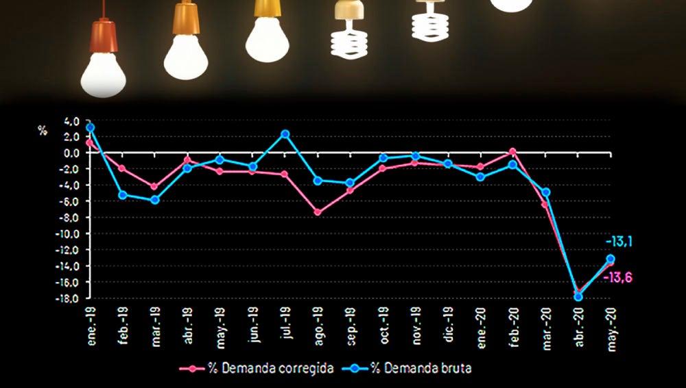 La demanda de energia electrica vuelve a subir en Espana con el desconfinamiento