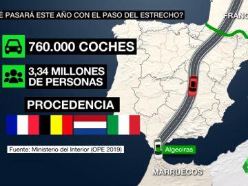 La Operación Paso del Estrecho, en el aire ante la falta de plan para controlar el tránsito de tres millones de magrebíes en plena pandemia