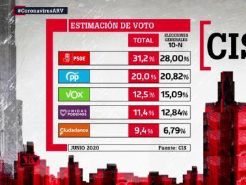 Estimación de voto del barómetro del CIS del mes de julio.