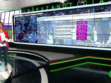 Barómetro laSexta: el 90% de encuestados se muestran preocupados por los brotes de coronavirus en España
