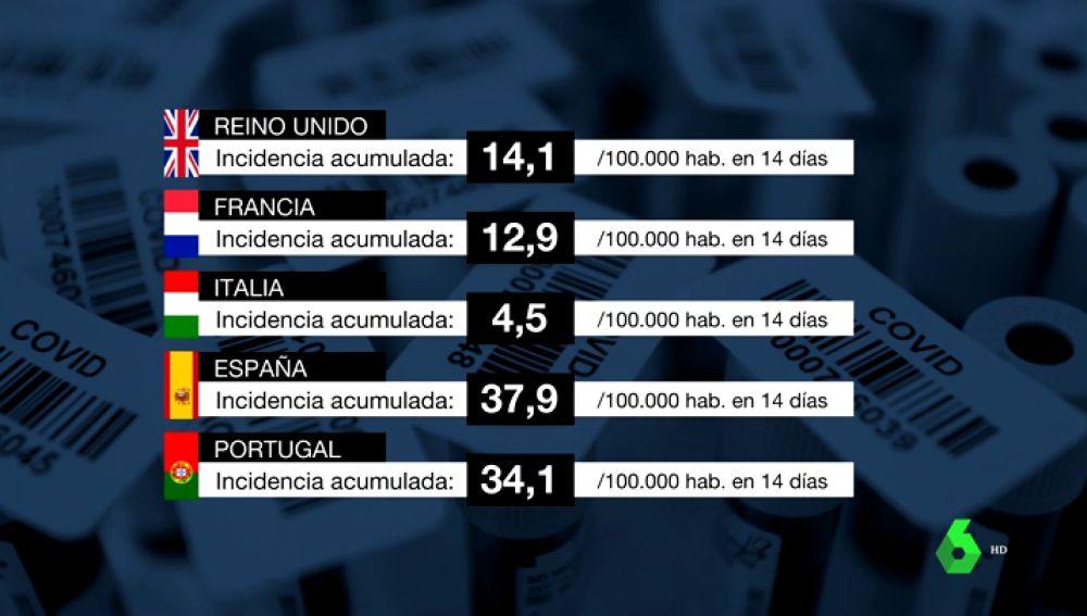 ¿Por qué España está sufriendo una tasa mayor de incidencia del coronavirus que otros países?