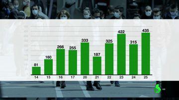 Alarma en Aragón: los contagios siguen creciendo y registra 435 casos en las últimas 24 horas