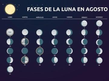 Fases de la Luna en Agosto
