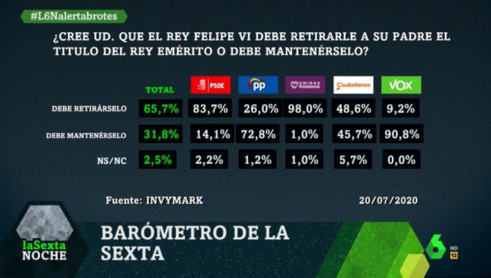 Imagen del barómetro de laSexta sobre el rey Juan Carlos I