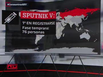 Sputnik V o Moderna: así están las vacunas contra el coronavirus de Rusia y Estados Unidos