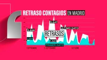El gráfico demuestra el baile de cifras en los dato que registra la Comunidad de Madrid diariamente.