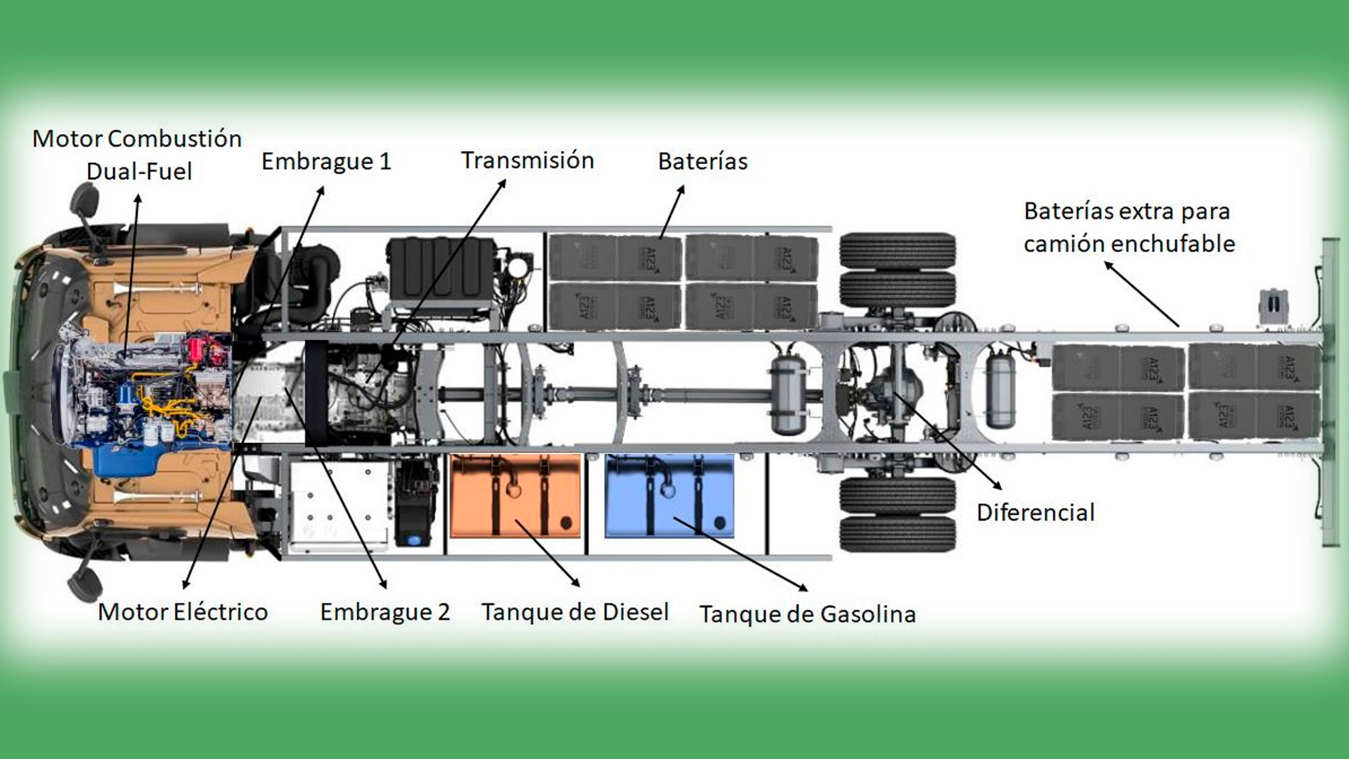 Nuevo motor verde para camiones de mercancias