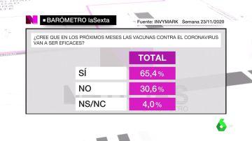 Barómetro de laSexta sobre la vacunación contra el coronavirus