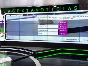 Barómetro de laSexta sobre los Presupuestos