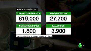 Sin noticias de la gripe: sólo se han detectado cinco casos con una mortalidad 30 veces inferior al coronavirus