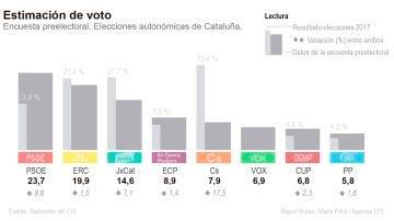 ¿Quién podría ganar las elecciones en Cataluña? Este podría ser el resultado