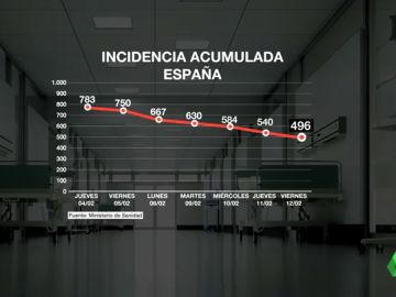 España arranca el fin de semana con los contagios por coronavirus a la baja y un número de muertes muy elevado