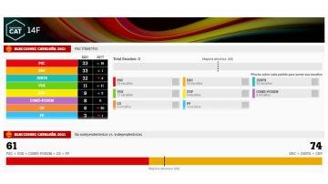 Pactómetro de las elecciones catalanas del 14F
