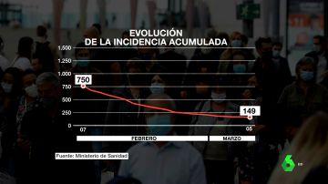 España pone el foco en la alta ocupación hospitalaria y de UCI tras reducir su incidencia acumulada