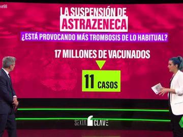 Las personas que se han puesto la vacuna de AstraZeneca, ¿tienen más o menos trombos que los que no?