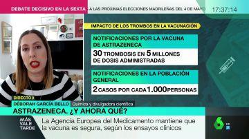 """Deborah García analiza los escenarios posibles tras paralizarse la vacunación con AstraZeneca: """"El más probable es que no haya relación causal"""""""