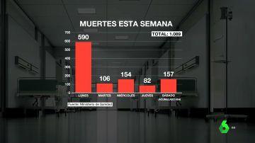 España acumula en una semana 1.000 fallecidos por COVID-19: cinco muertes cada hora de media