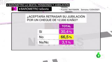 barómetro pensiones
