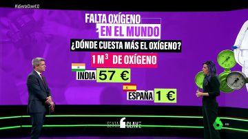 ¿Cuánto cuesta el oxígeno en un país rico? ¿Y en uno pobre? La crisis que estalla por la pandemia
