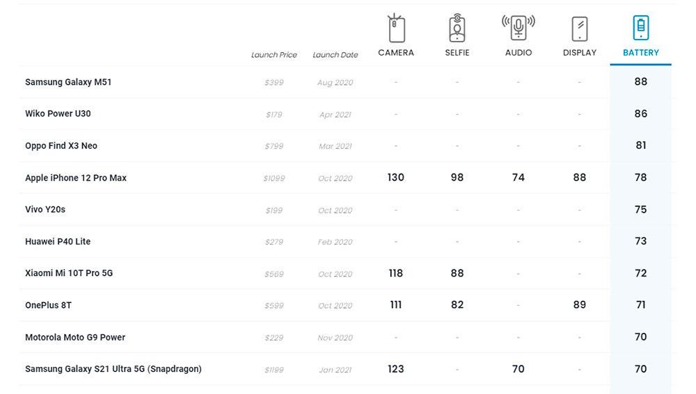Ranking de batería de DxOMark