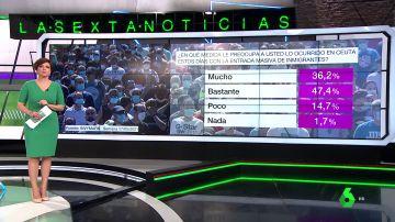 Barómetro sobre la llegada de migrantes a España