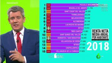 Municipios más ricos de España