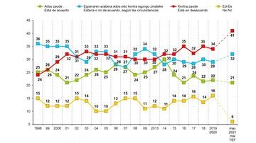 Gráfico sobre la evolución de la idea de independencia en País Vasco