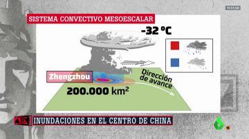 monstruo de tormentas China