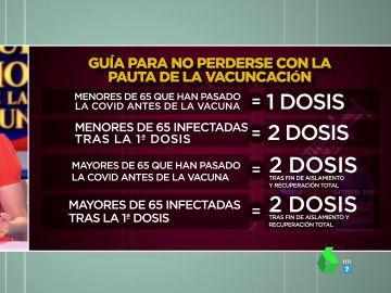 Boticaria García explica qué hacer si te contagias de COVID tras ponerte la primera dosis de la vacuna