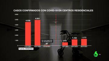 Aumentan los contagiados en residencias de ancianos: más de 1.000 residentes en una semana