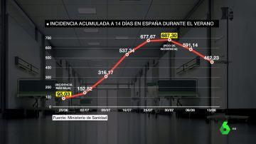 España se mantiene en riesgo extremo pese a la caída de los indicadores COVID