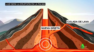 asi seria erupcion Palma